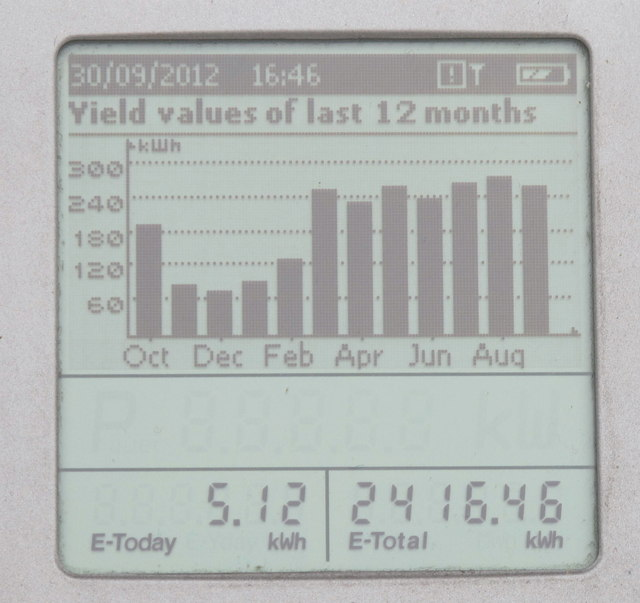 Solar PV panels, display of 12 months output