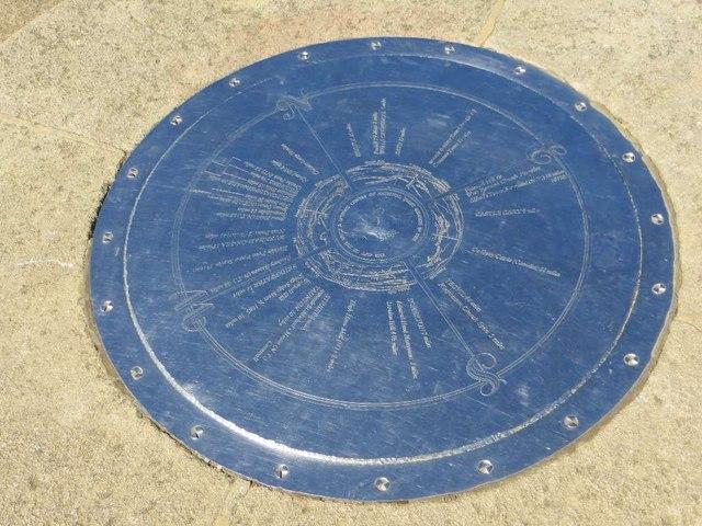 Compass of the Toposcope