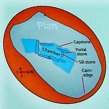 County Clare - R480 - Poulnabrone Dolmen (3500 BC) - Dolmen Plan