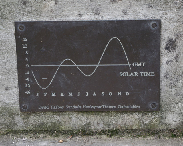 Equation of time
